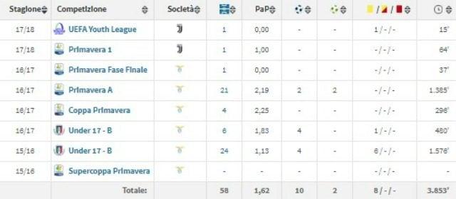 La carriera di Manolo Portanova (fonte Transfermarkt.com)