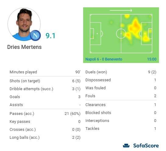 La gara di Mertens contro il Benevento