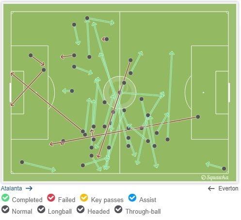 I palloni toccati da Rooney contro l'Atalanta