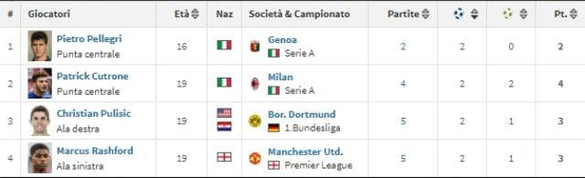 I quattro giovani bomber d'Europa al momento a due gol in classifica (Transfermarkt)