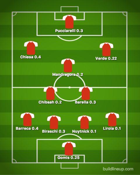La formazionedei calciatori titolari meno pagati della stagione. Un team low cost da 2.77 milioni di euro a stagione che diventano, al lordo delle tasse, da 5.54 annui.