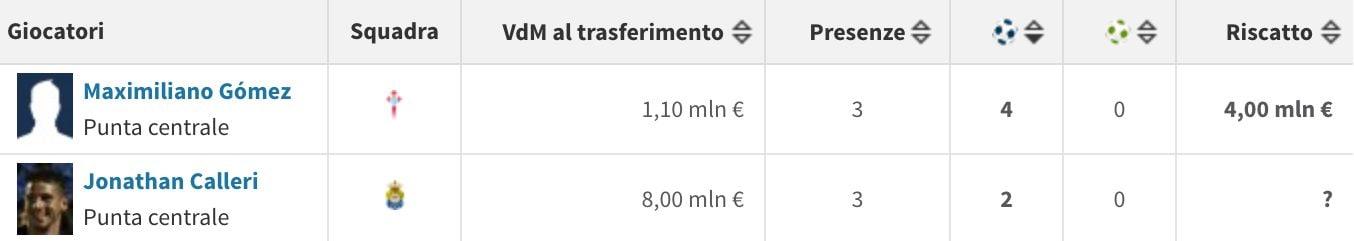 I migliori acquisti della Liga (Transfermarkt.it)