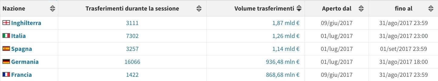 I soldi spesi prendendo in considerazione tutti i campionati professionistici dei 5 paesi con maggiore ranking Uefa (Transfermarkt.it)