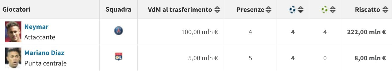 I migliori neo–acquisti della Ligue 1 (Transfermarkt.it)