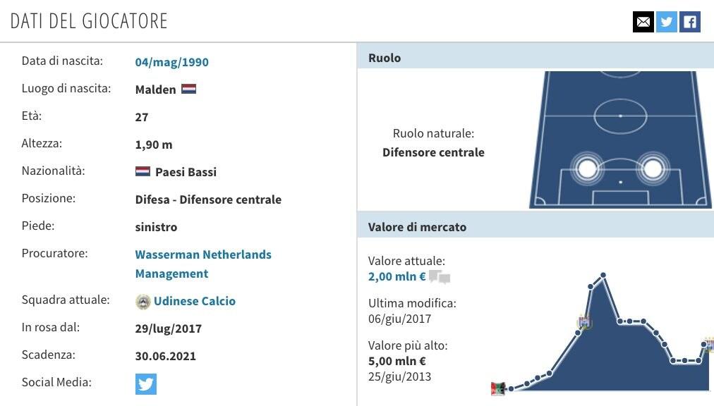 La scheda del calciatore dell'Udinese (Transfermarkt.it)