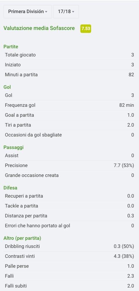 Le statistiche della stagione in Liga di maxi Gomez Sofascore.com)