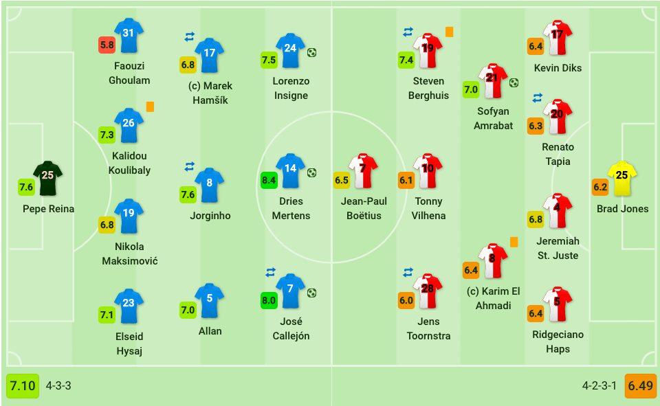 le formazioni iniziali di Napoli e Feyenoord (Sofascore.com)