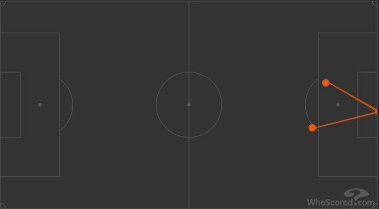 le due conclusioni di Dries Mertens in partita Whoscored.com)