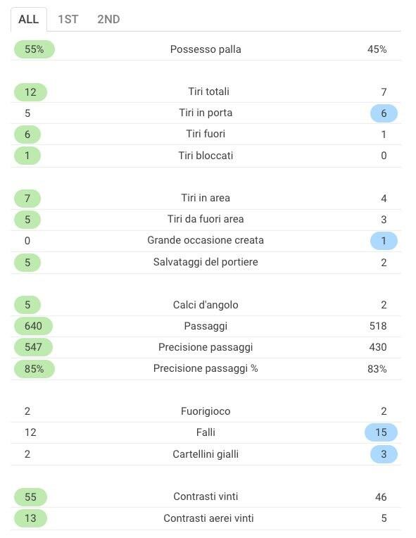 Le statistiche totali del match (Sofascore.com)