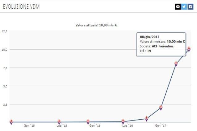 L'evoluzione del valore di mercato di Chiesa in un anno (Transfermarkt)