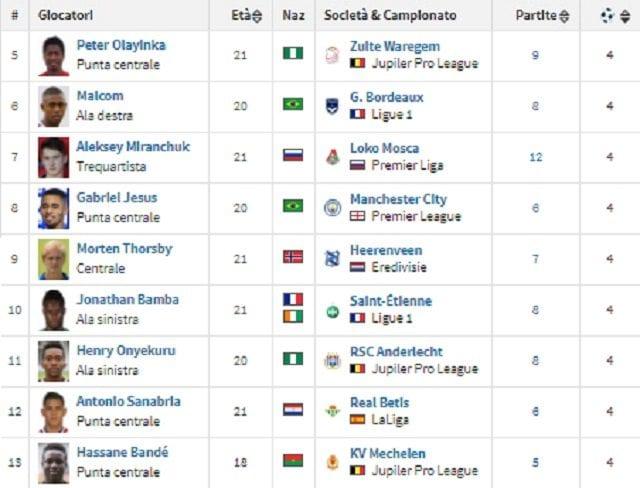 Classifica dei bomber under 21 d'Europa (fonte Transfermarkt.com)
