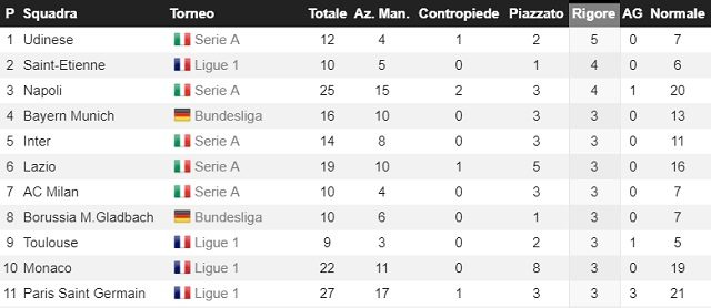 Classifica per gol da calcio di rigore (fonte whoscored.com)