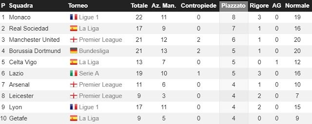 Classifica per gol da calcio piazzato (fonte whoscored.com)