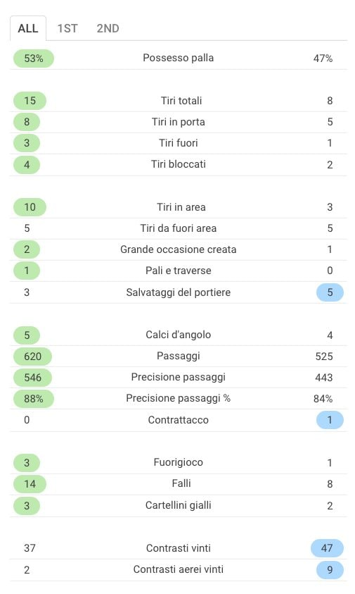 le statistiche complete del match (Sofascore.com)