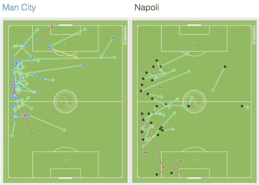 lo scontro sulla sinistra del City/destra del Napoli fra Sané e Hysaj (Squawka.com)