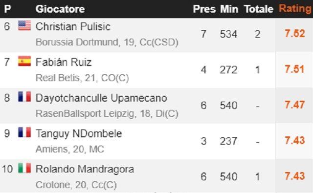 Classifica migliori Under 21 d'Europa per rendimento in campionato (fonte WhoScored.com)