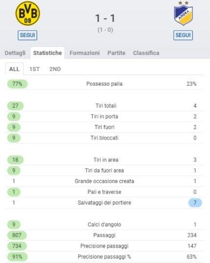 Le statistiche finali di Borussia Dortmund–Apoel Nicosia (SofaScore)