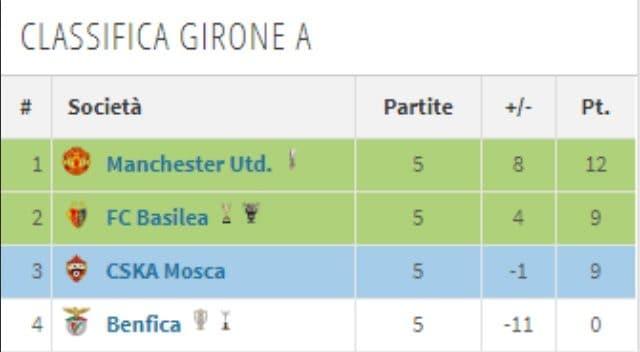 La classifica attuale del girone A di Champions League (Transfermarkt)