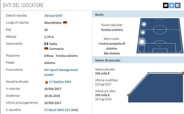 Il profilo di Raoul Petretta (Transfermarkt)