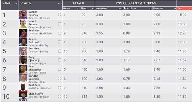 La top 10 per interventi difensivi nei 5 principali campionati europei
