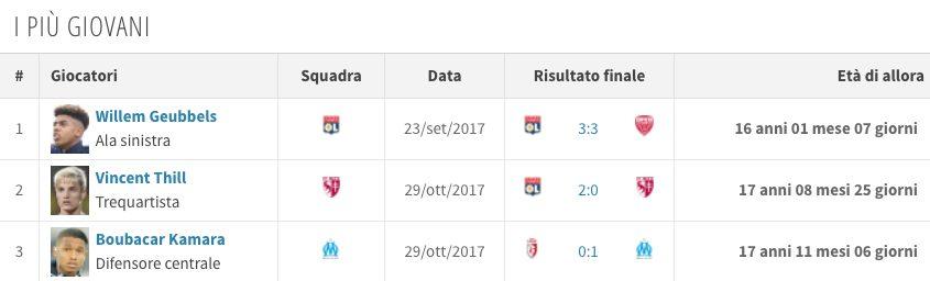 Geubbels, domina in Ligue 1 (Transfermarkt.it)