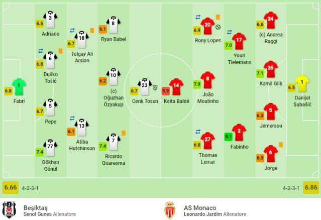 Il match delle 18.00 fra Besiktas e Monaco (SofaScore)