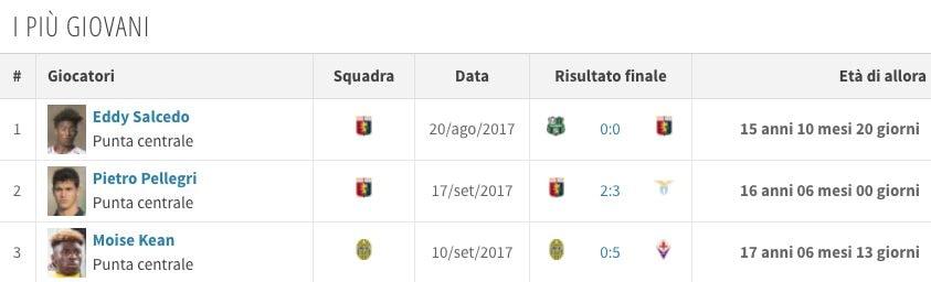 i più giovani calciatori a calcare un campo di Serie A in questa stagione (Transfermarkt.it)
