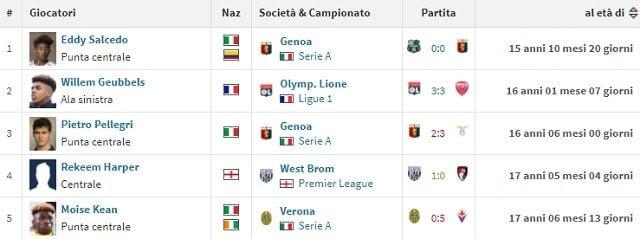 I 5 calciatori più giovani ad aver giocato in stagione in uno dei top 5 campionati europei (fonte Transfermarkt)