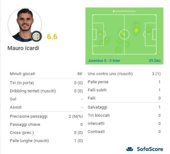 I numeri della partita di Icardi contro la Juventus (SofaScore)