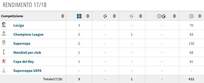 La stagione 2017/2018 di Mateo Kovacic. (transfermarkt.it)