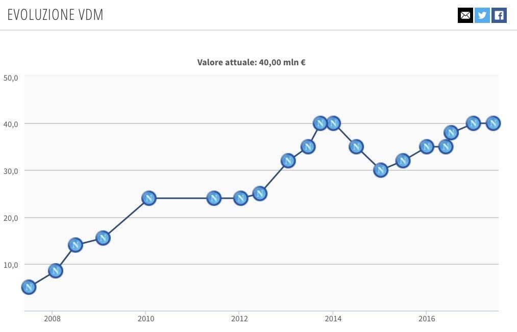 l'evoluzione del valore di mercato di Hamsik (Transfermarkt.it)