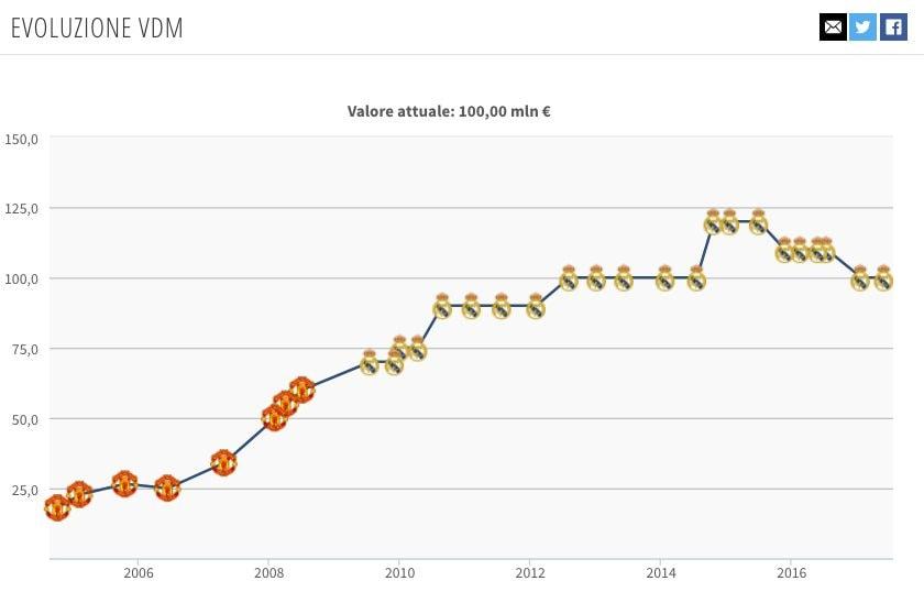 l'evoluzione, recente, del valore di mercato di CR7 (Transfermarkt.it)