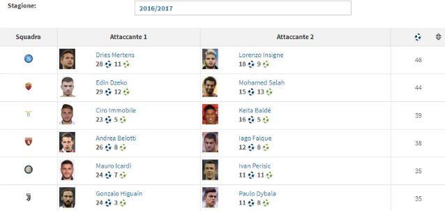 La classifica finale della stagione 2016/2017 dei tandem d'attacco goleador in Serie A (Transfermarkt)