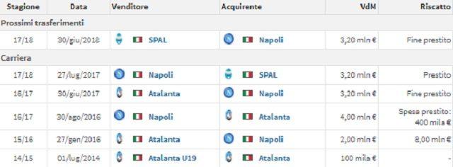 I trasferimenti di cui è stato protagonista Alberto Grassi nella sua carriera (fonte Transfermarkt)