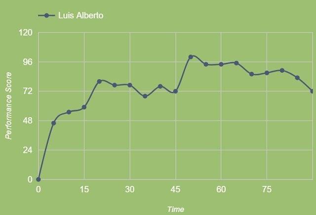 La performance minuto per minuto di Luis Alberto contro la Spal (fonte Squawka)
