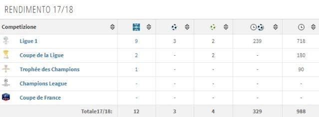 Il rendimento di Meunier in Ligue 1 (Transfermarkt)
