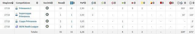 Il rendimento di Facundo Colidio in questa sua prima stagione con l'Inter Primavera (fonte Transfermarkt)