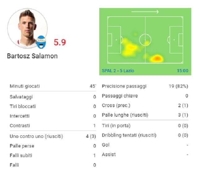 La gara di Salamon contro la Lazio (fonte SofaScore)
