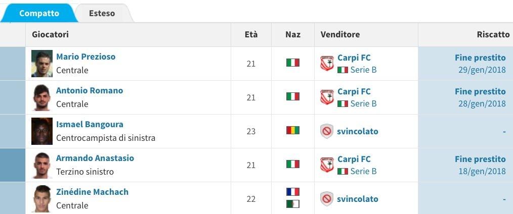 lo stato dell'arte degli acquisti del Napoli (Transfermarkt.it)