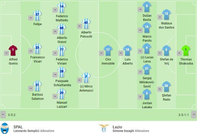 Formazioni iniziali di Spal – Lazio (fonte SofaScore)