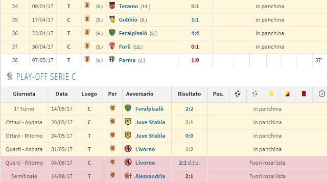 Il rendimento di Simone Calvano nelle ultime gare della scorsa stagione con la Reggiana in Lega Pro (fonte Transfermarkt)