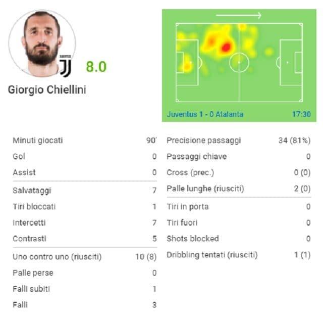 I numeri di Giorgio Chiellini contro l'Atalanta (fonte SofaScore)