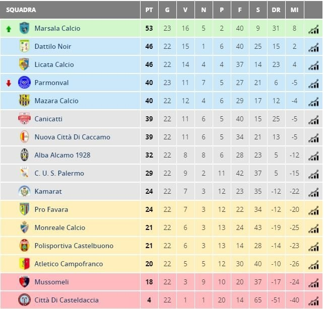 La classifica del Girone A di Eccellenza siciliana (fonte tuttocampo.it)