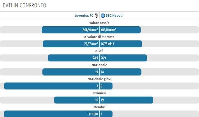 Calendario Napoli E Juve A Confronto.Napoli Juventus La Corsa Scudetto Punto A Punto Fino Allo