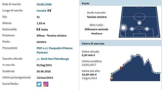 La scheda di Mimmo Criscito. (transfermarkt.it)