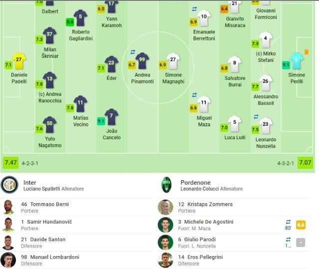La prima panchina in Coppa Italia contro il Pordenone (SofaScore)