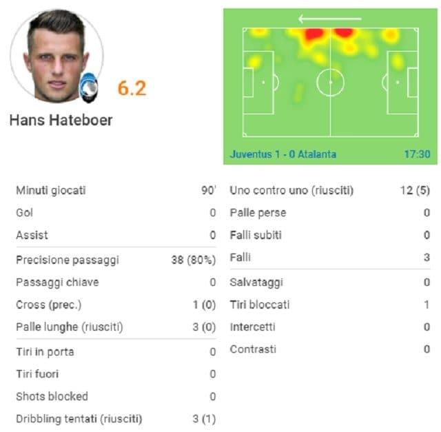 Le statistiche di Hans Hateboer nel match contro la Juventus (fonte SofaScore)