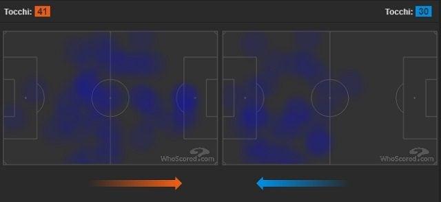 Per Higuain (a sinistra) maggior movimento e più palloni toccati. Kane (a destra) ha giocato solo nella metà campo avversaria (fonte WhoScored)