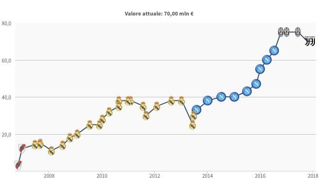 L'evoluzione del valore di mercato di Higuain (fonte Transfermarkt)