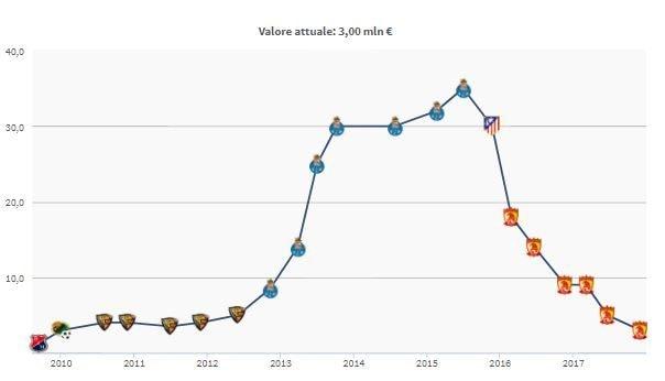Il valore di mercato di Jackson Martinez (fonte Transfermarkt)